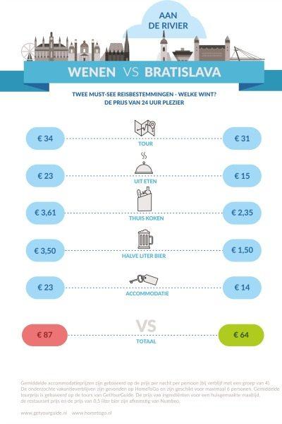 bezienswaardigheden Wenen, Bratislava