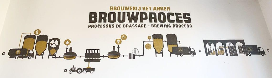 Brouwproces Bierbrouwerij Het Anker - Travelvibe