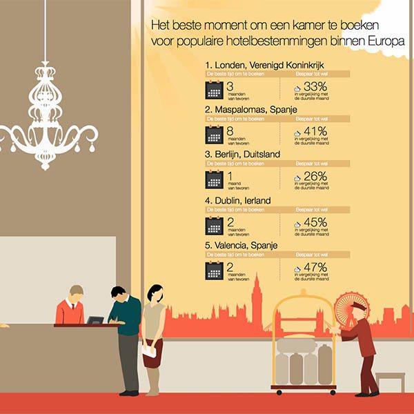 Voordelige hotelovernachtingen binnen Europa - Travelvibe